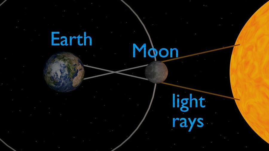 INFOGRAFÍA: Así será el primer eclipse total de sol de costa a costa ...