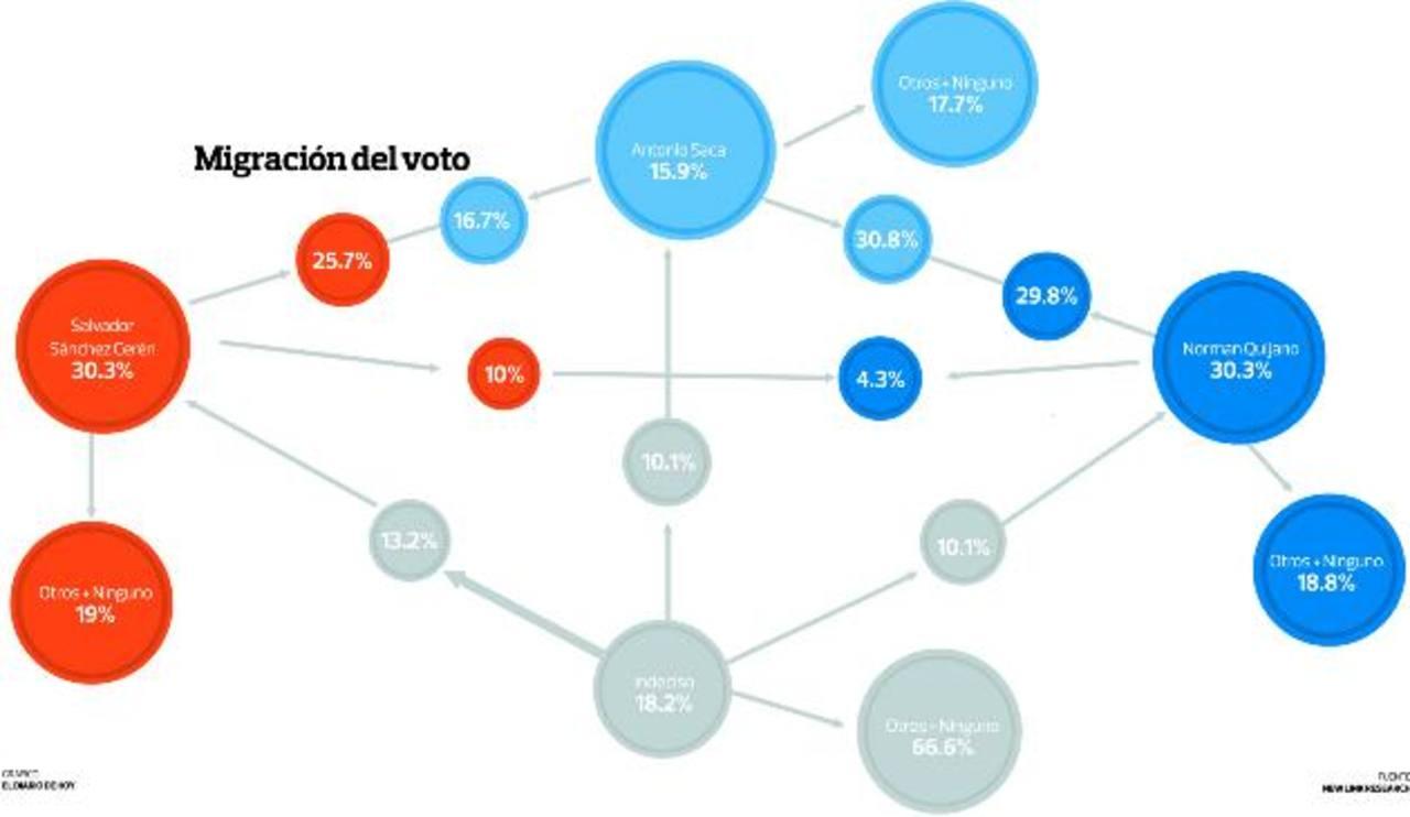 """Quijano se beneficiaría más del """"voto blando"""" de Sánchez en segunda ronda, dice encuesta"""