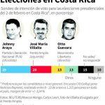 El oficialista es seguido por José María Villalta, del izquierdista Frente Amplio, que obtuvo un 20 por ciento de las preferencias electorales, en comparación con el 23 por ciento en el sondeo de diciembre.