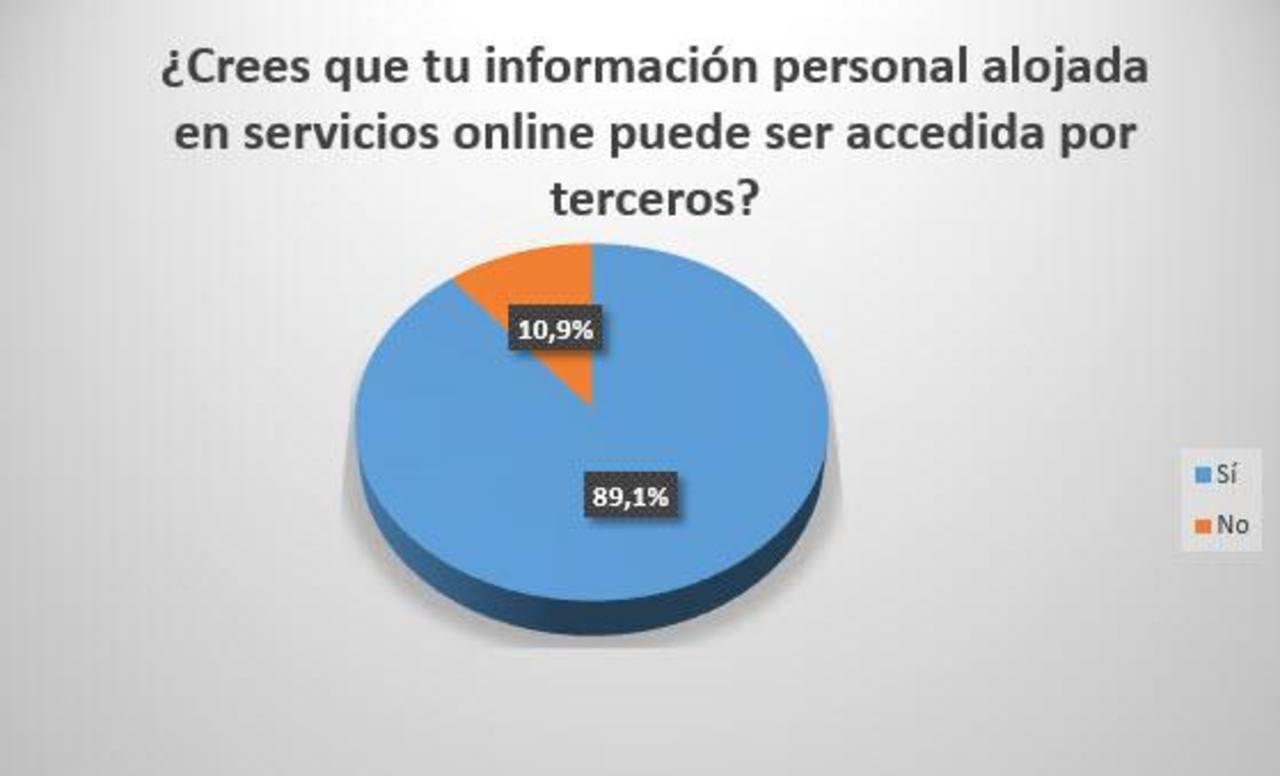 ¿Con quién compartimos nuestra información en Internet?
