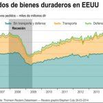 Aumentan los pedidos de bienes duraderos en Estados Unidos