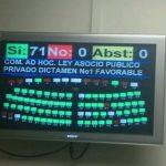 Con 74 votos, diputados dan autonomía a Proesa