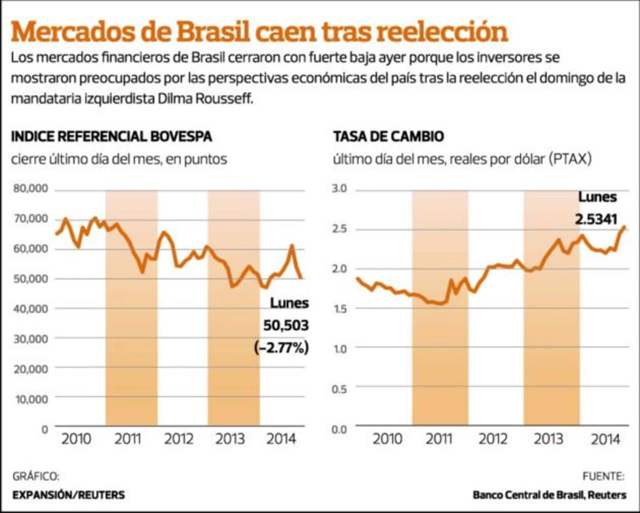 Victoria de Rousseff hunde los mercados