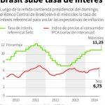 Brasil cerró 2013 con una inflación del 5,91 % y la meta en el país es del 4,50 % anual, con un margen de tolerancia de dos puntos porcentuales, lo que permite un máximo del 6,50 %.