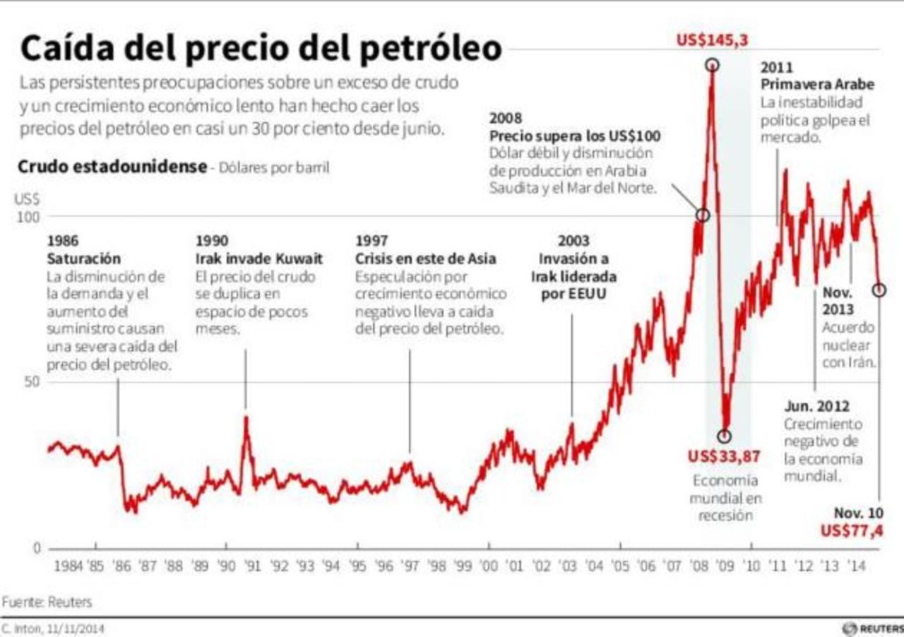Los precios del petróleo en Londres cayeron casi 2 dólares a 75,88 dólares el barril. El petróleo en Estados Unidos también perdió esta mañana más de un dólar a 72,15 dólares el barril.