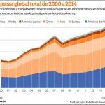 Norteamérica lidera aumento de la riqueza global