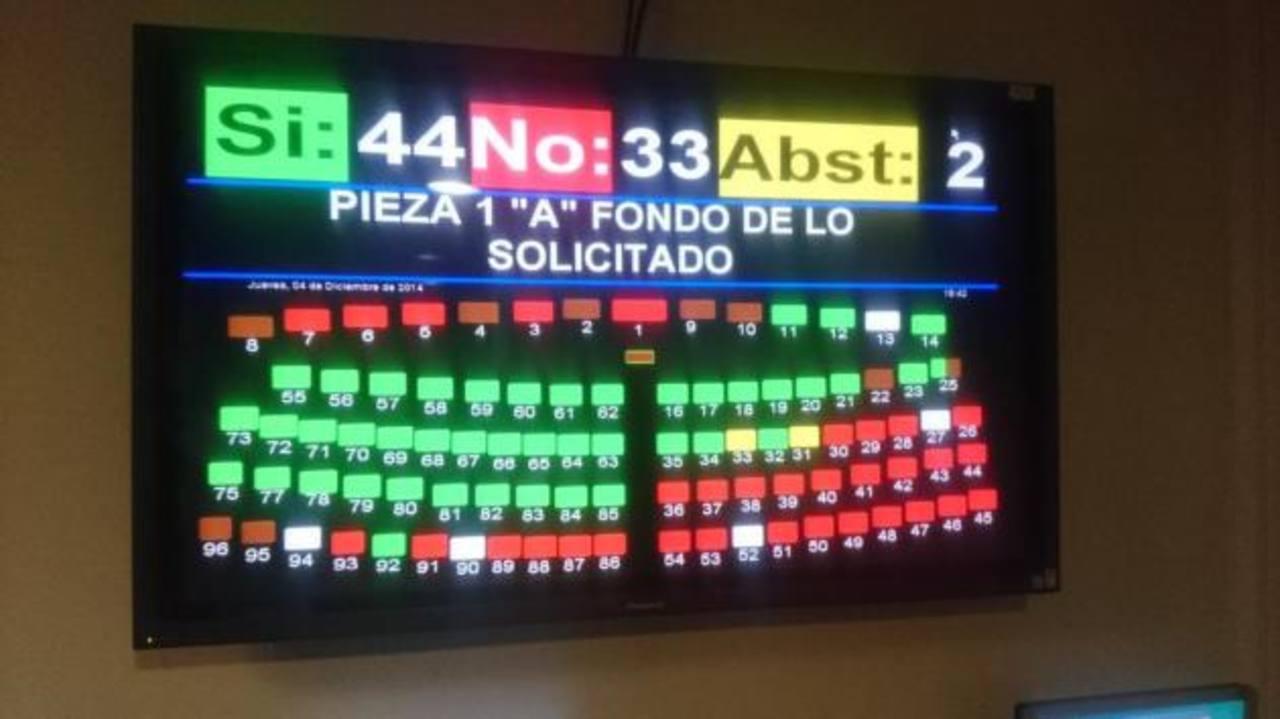 Con 44 votos, uno a mano alzada, se autoriza a TSE normar de forma transitoria sobre voto cruzado.