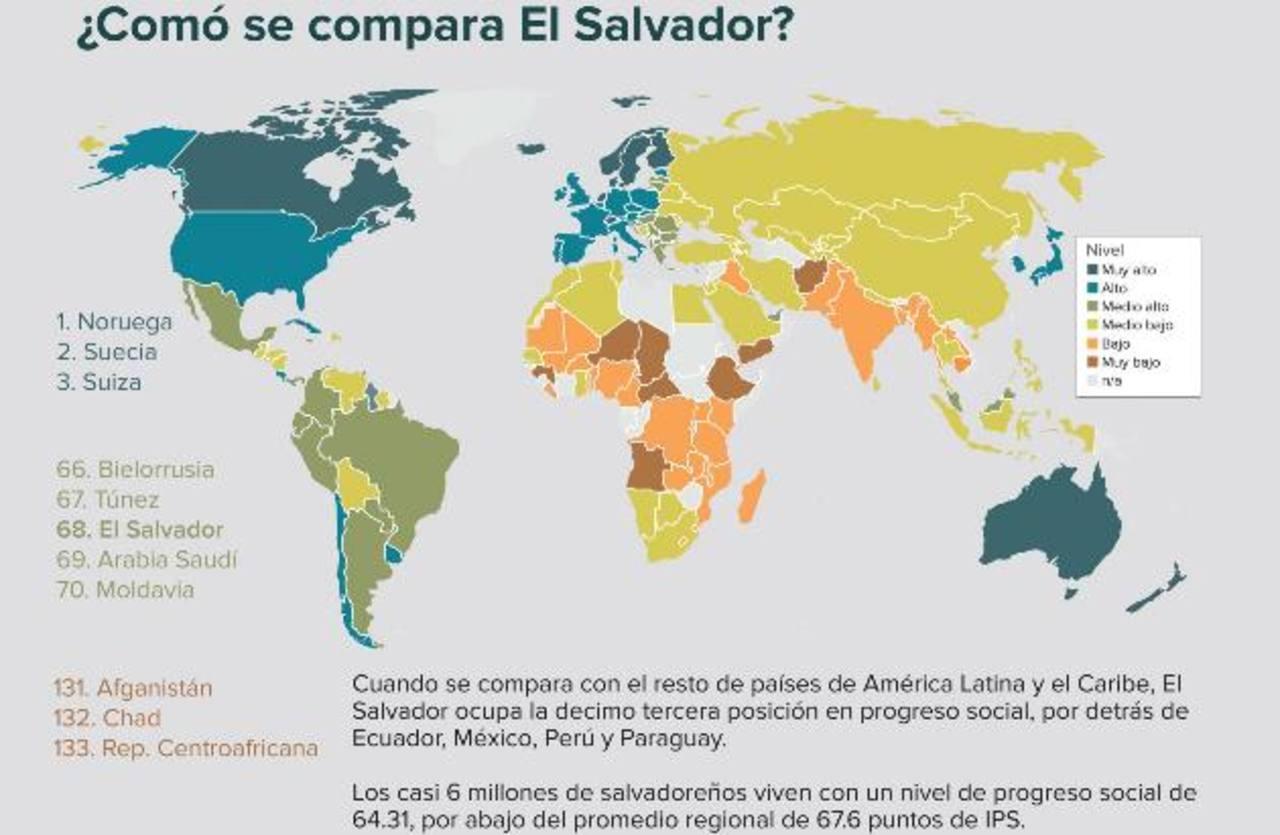 El Salvador se encuentra en la posición 68 del Índice de Progreso Social 2015, caímos cinco posiciones con respecto a 2014.