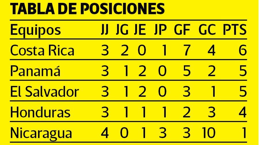Sub-16: Campeonato Centroamericano - El Salvador 2017. UncafTabla