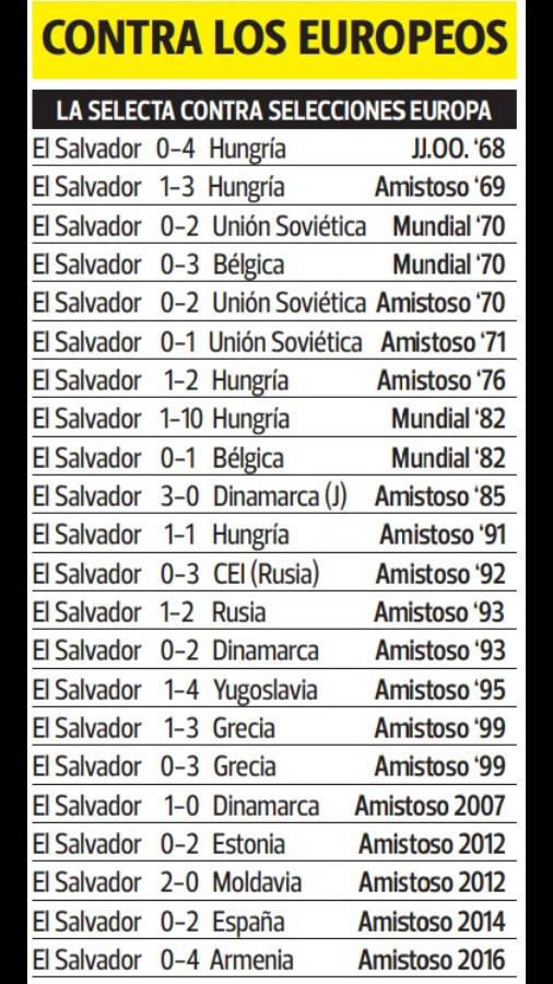 Juego amistoso contra Islandia el domingo 19 de enero del 2020. Partidos-El-Salvador-Europa
