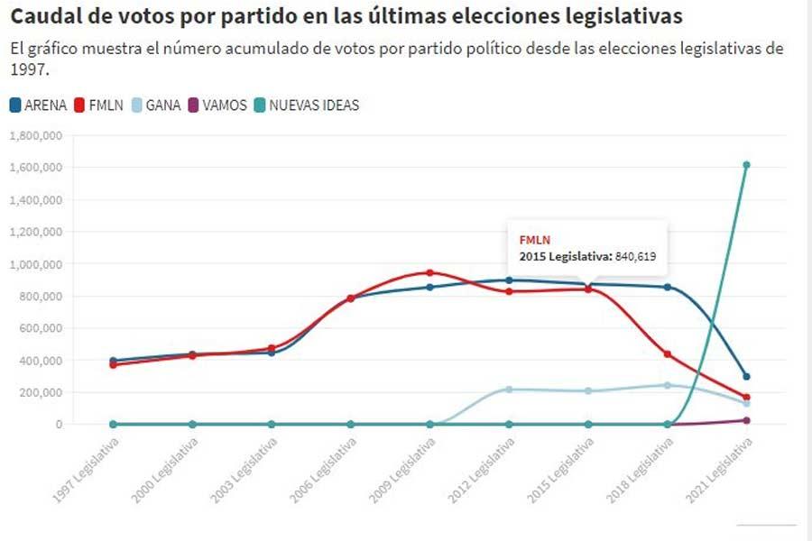 estadísticas-focus-data-cantidad-de-votos